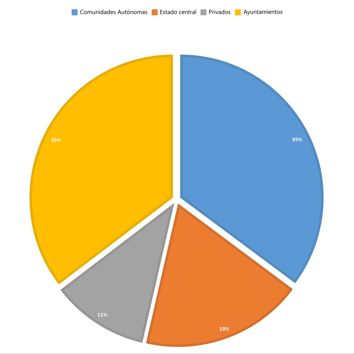 Porcentaje facturación según cliente-2016