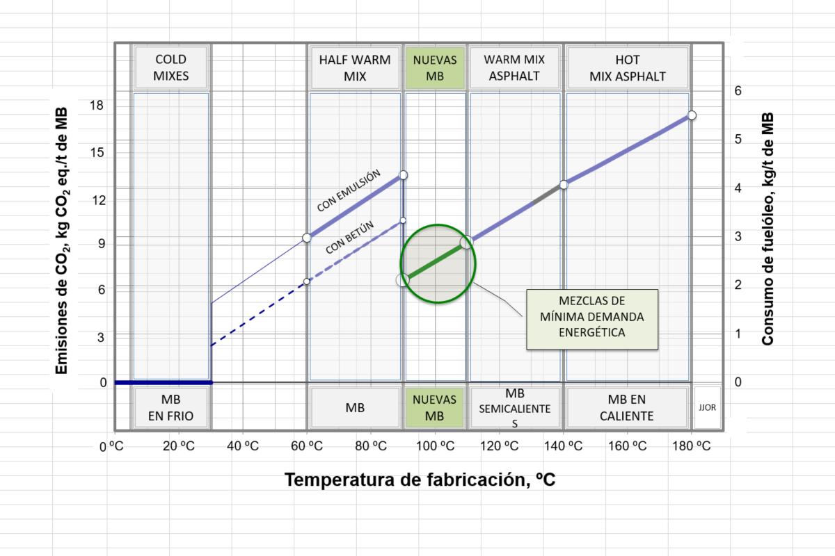 gráfico de emisiones y eficiencia energética de las mezclas bituminosas asfaltmin