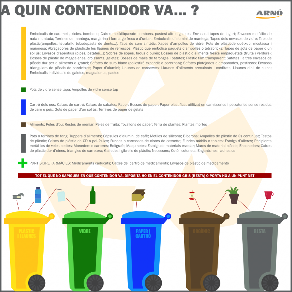 A quin contenidor va? Contenidor groc: plàstics i llaunes; contenidor verd: ampolles i pots de vidre; contenidor blau: paper i cartró; contenidor marró: matèria orgànica i restes d'aliments; contenidor gris: resta
