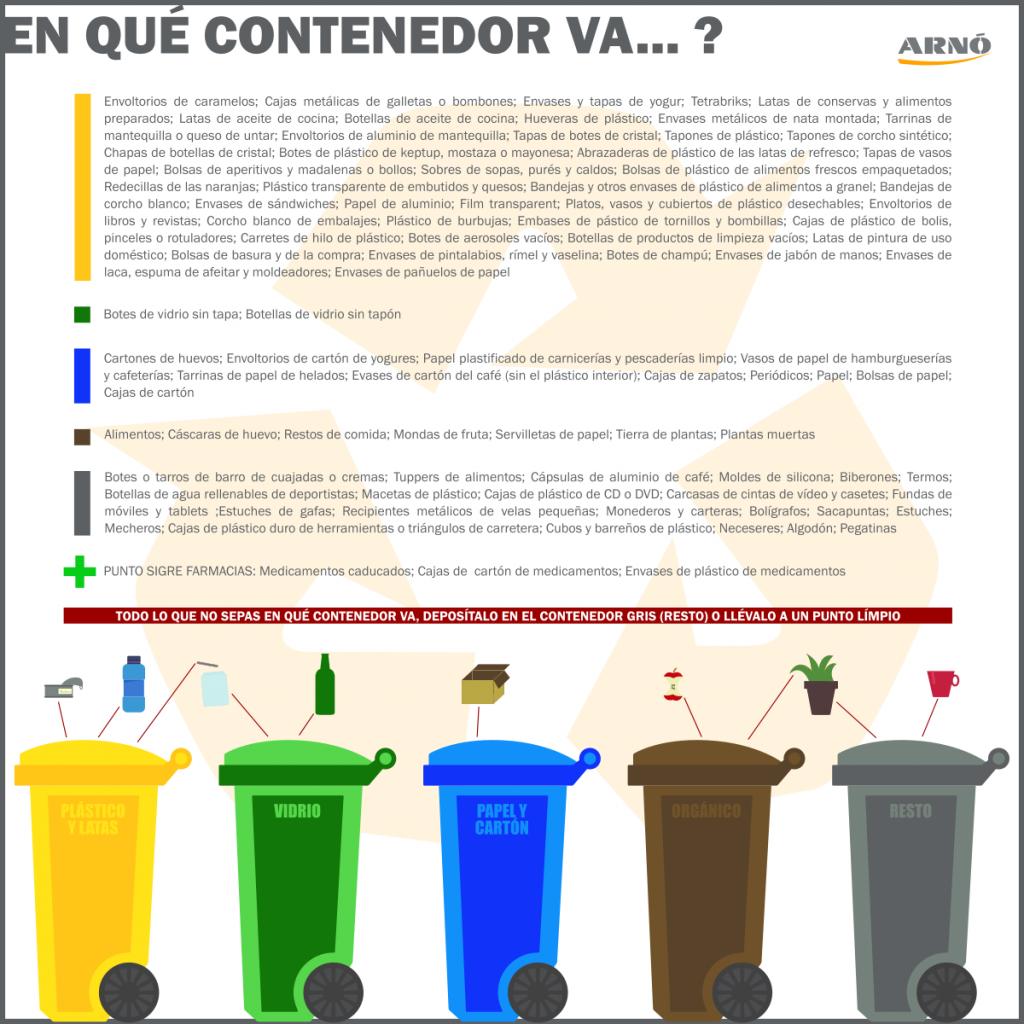 En què contenidor va? Contenidor groc: plàstics i llaunes; contenidor verd: ampolles i pots de vidre; contenidor blau: paper i cartró; contenidor marró: matèria orgànica i restes d'aliments; contenidor gris: resta