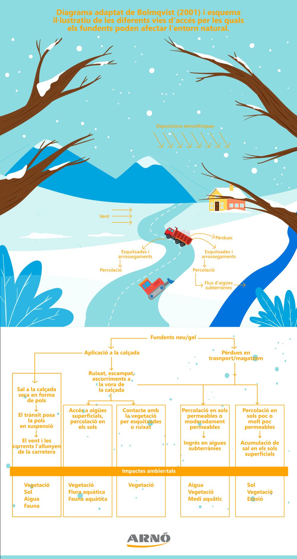 diagrama adaptat bolmqvist i esquema afectacions de fundents al entorn natural.