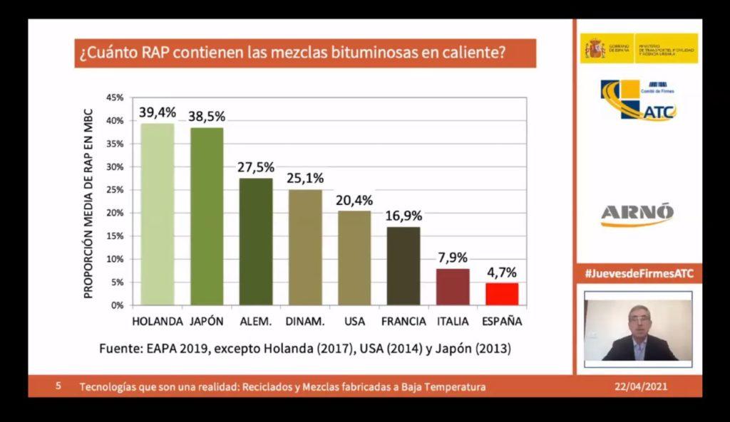 ¿Cuánto RAP contienen las mezlcas bituminosas en caliente? Gráfico por países. España: 4,7%. Fuente EAPA, 2019